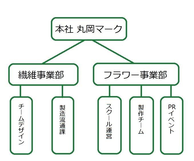 丸岡マーク系図